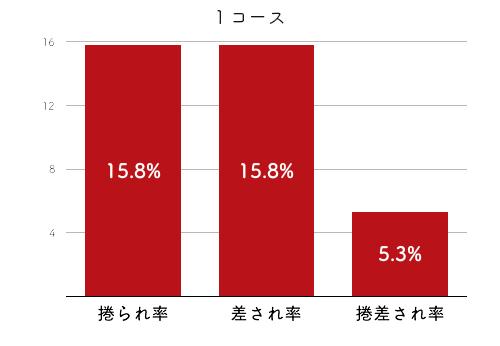 競艇選手データ(2020年)-木村紗友希2