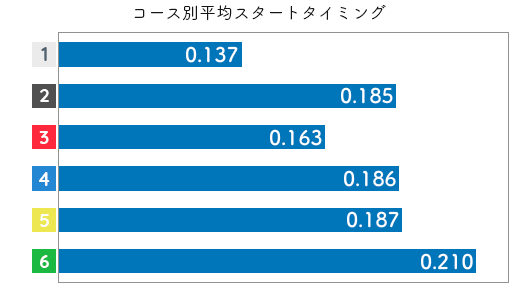 競艇選手データ(2020年)-大澤真菜3