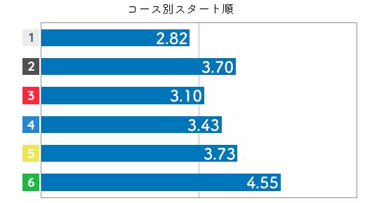 競艇選手データ(2020年)-大澤真菜4