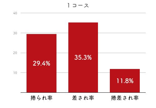競艇選手データ(2020年)-大澤真菜2