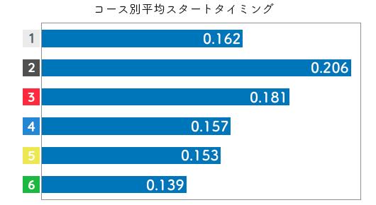 競艇選手データ(2020年)-坂 咲友理3