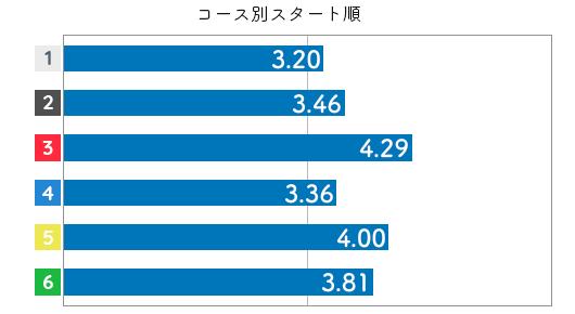 競艇選手データ(2020年)-坂 咲友理4