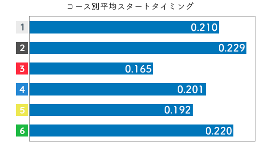 競艇選手データ(2020年)-高石梨菜3