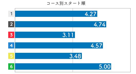 競艇選手データ(2020年)-高石梨菜