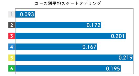 競艇選手データ(2020年)-伊藤玲奈2