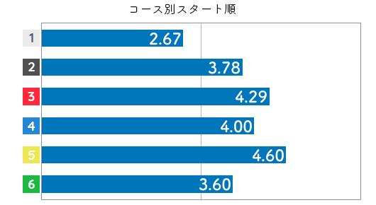 競艇選手データ(2020年)-伊藤玲奈3