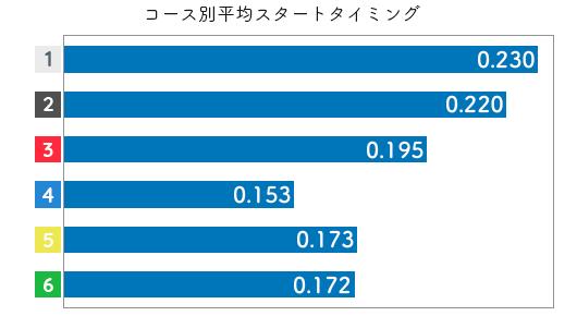 競艇選手データ(2020年)-佐藤享子2