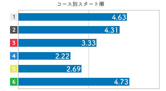 競艇選手データ(2020年)-佐藤享子3
