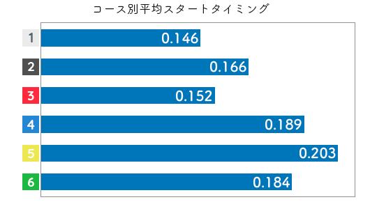 競艇選手データ(2020年)-村上奈穂3