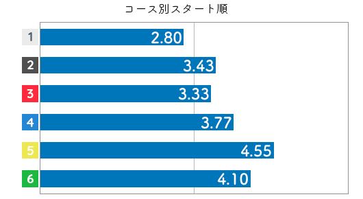 競艇選手データ(2020年)-村上奈穂4