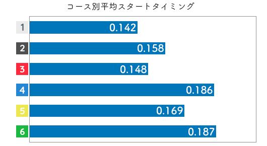 競艇選手データ(2020年)-前田紗希3