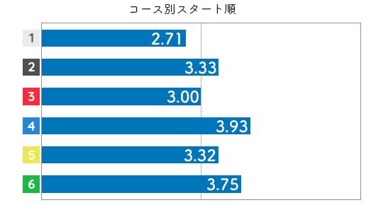 競艇選手データ(2020年)-前田紗希4