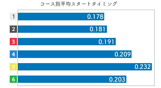 競艇選手データ(2020年)-前原哉3