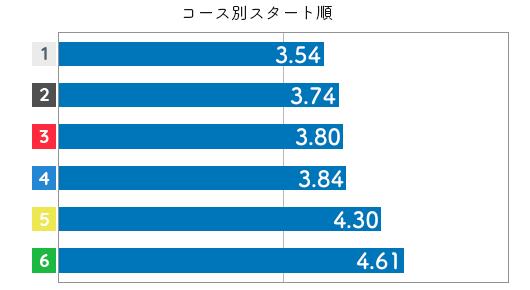 競艇選手データ(2020年)-前原哉4