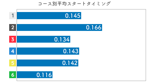 競艇選手データ(2020年)-新田有理3