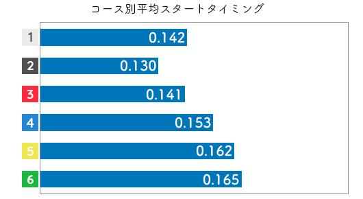 競艇選手データ(2020年)-池田奈津美3
