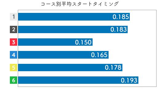 競艇選手データ(2020年)-西岡育未3