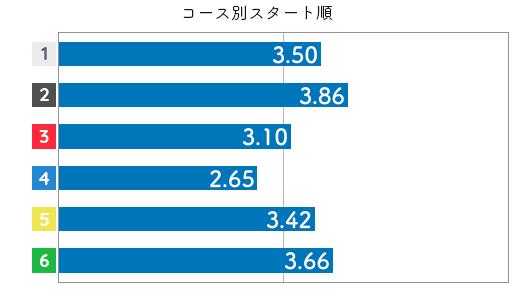 競艇選手データ(2020年)-西岡育未4