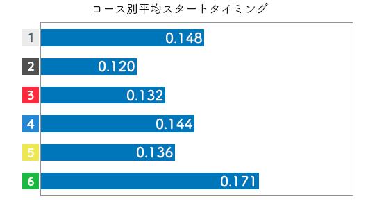 競艇選手データ(2020年)-勝浦真帆3