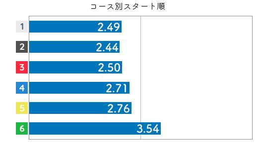 競艇選手データ(2020年)-勝浦真帆4