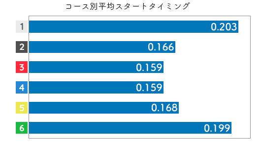 競艇選手データ(2020年)-寺島美里3
