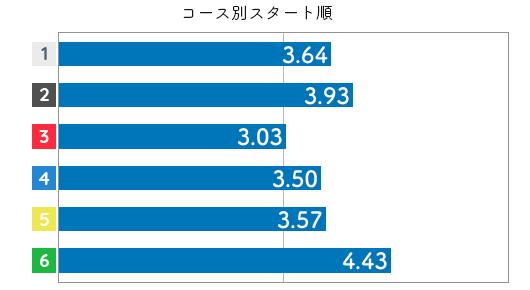 競艇選手データ(2020年)-寺島美里4