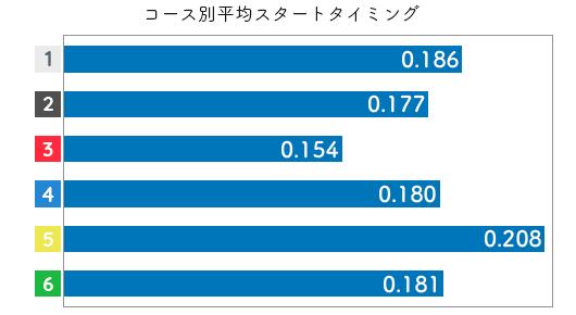 競艇選手データ(2020年)-渡邉 真奈美3