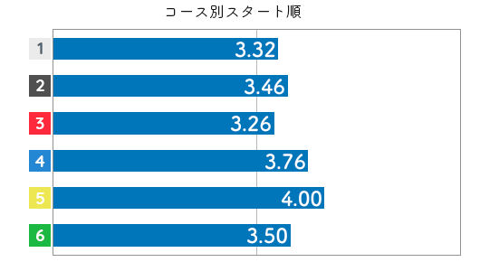 競艇選手データ(2020年)-渡邉 真奈美4