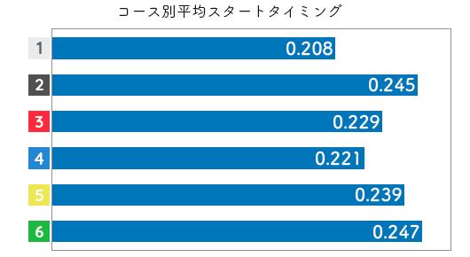 競艇選手データ(2020年)-深見亜由美3