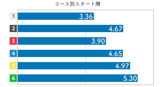 競艇選手データ(2020年)-深見亜由美4