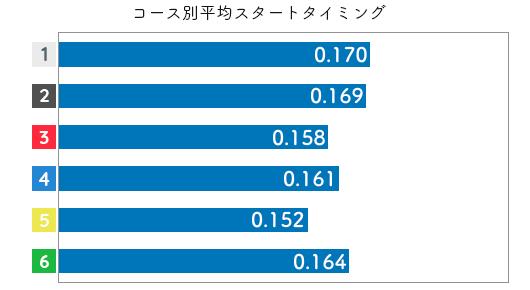 競艇選手データ(2020年)-薮内瑞希3