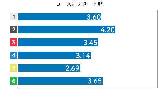競艇選手データ(2020年)-薮内瑞希4