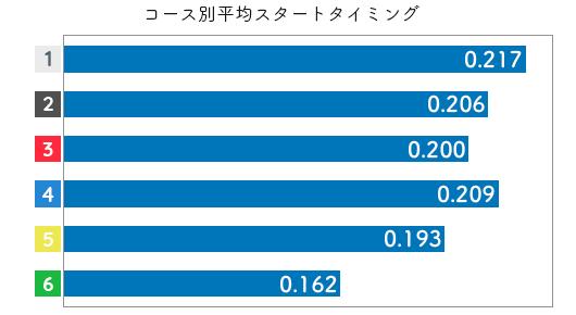 競艇選手データ(2020年)-清水さくら3