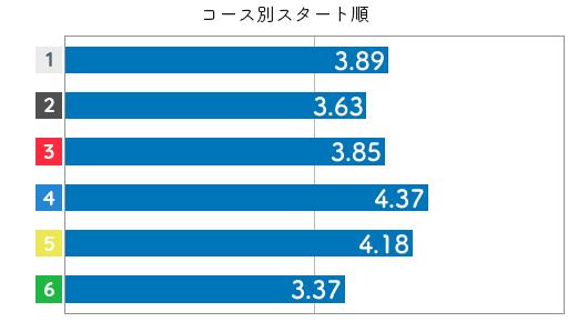 競艇選手データ(2020年)-末武里奈子4