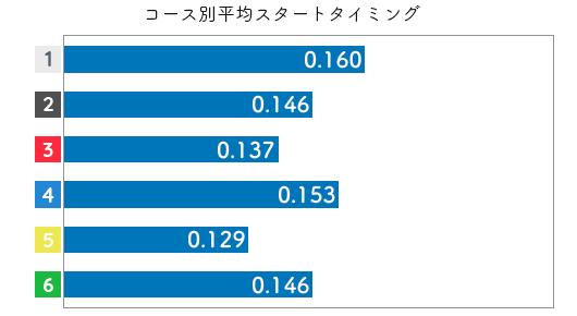 競艇選手データ(2020年)-中北 涼3