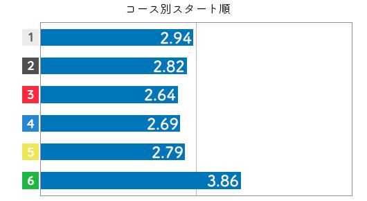 競艇選手データ(2020年)-中北 涼4