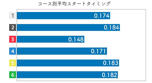 競艇選手データ(2020年)-関野文3
