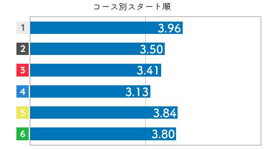 競艇選手データ(2020年)-関野文4