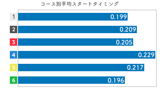 競艇選手データ(2020年)-梅内夕貴奈3