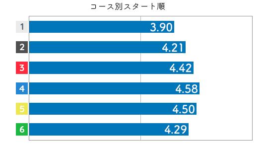 競艇選手データ(2020年)-梅内夕貴奈4