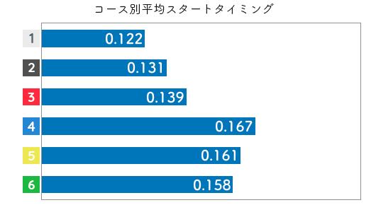 競艇選手データ(2020年)-戸敷晃美2