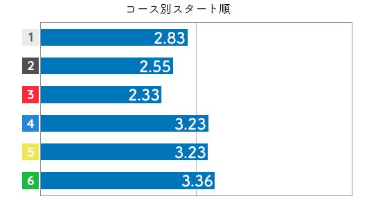 競艇選手データ(2020年)-戸敷晃美3