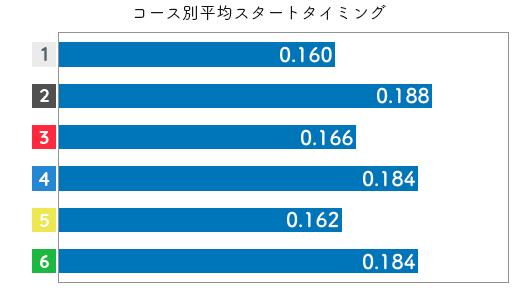 競艇選手データ(2020年)-小芦るり華3