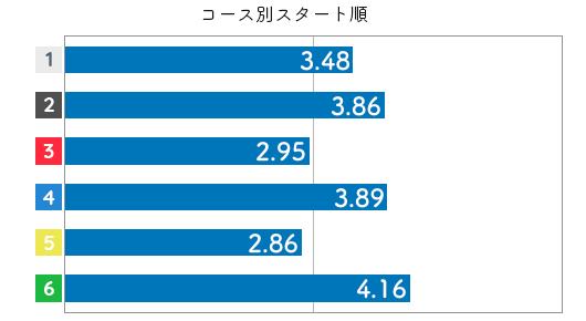 競艇選手データ(2020年)-小芦るり華4