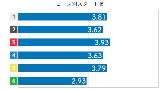 競艇選手データ(2020年)-孫崎百世4