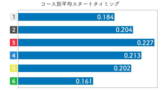 競艇選手データ(2020年)-間庭菜摘2