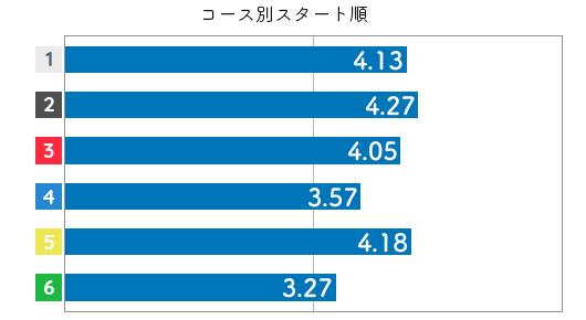 競艇選手データ(2020年)-間庭菜摘3