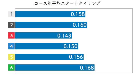 競艇選手データ(2020年)-實森美祐3