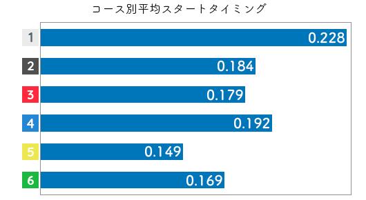 競艇選手データ(2020年)-安井瑞紀3