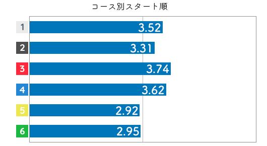 競艇選手データ(2020年)-安井瑞紀4